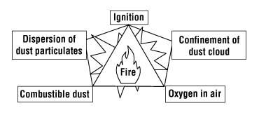 The Dust Explosion Pentagon