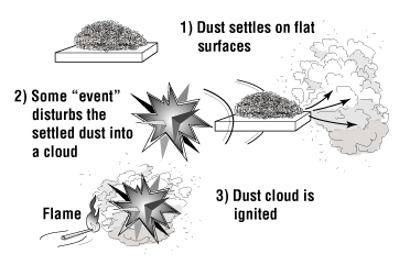 Events in a Primary Dust Explosion