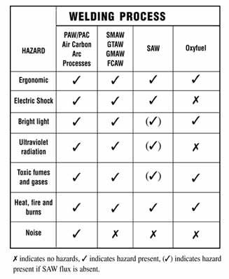 Welding Process Chart