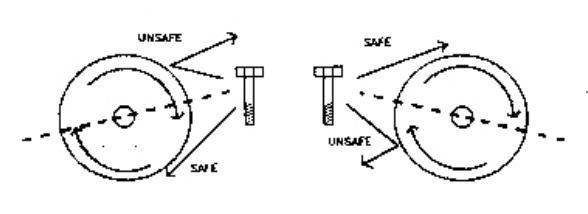 Safe / Unsafe Buffer Zones