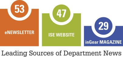 Alumni Survey Results Infographic #1
