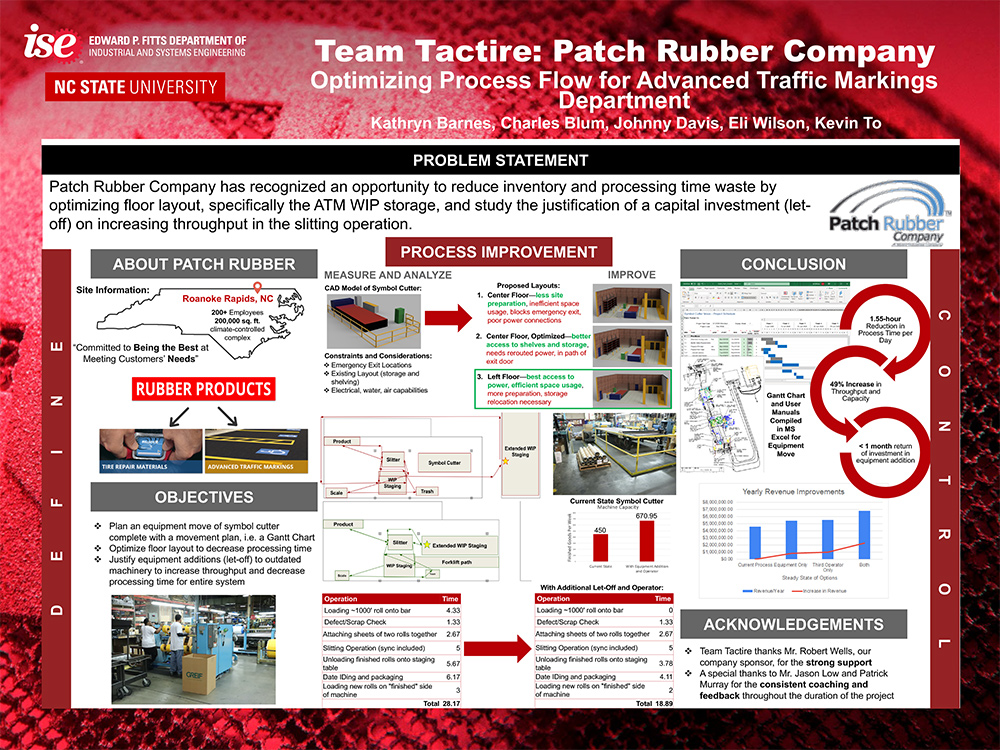 Patch Rubber | 2nd Place Winner